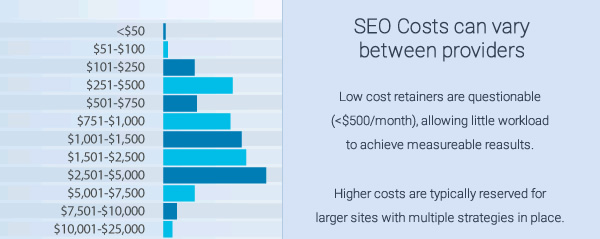 SEO retainer costs agencies