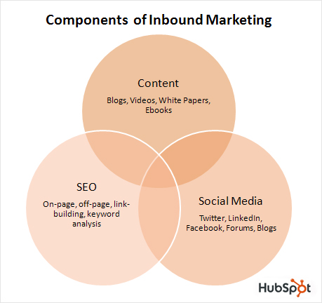 inbound.marketing.ven