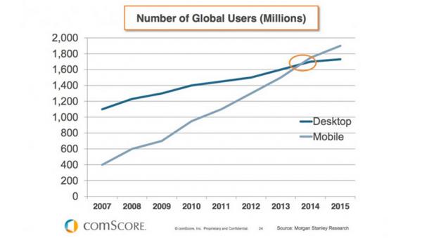 global-users